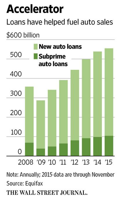 auto-loans-accelerator