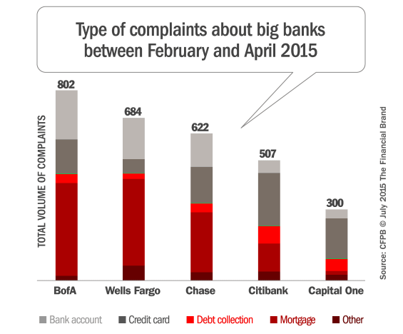 cfpb_bank_complaints