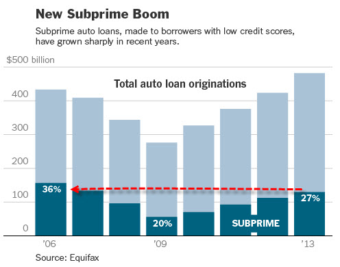 subprime-boom