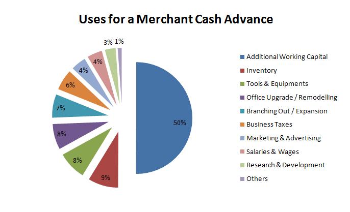 merchant-cash-advance_chart