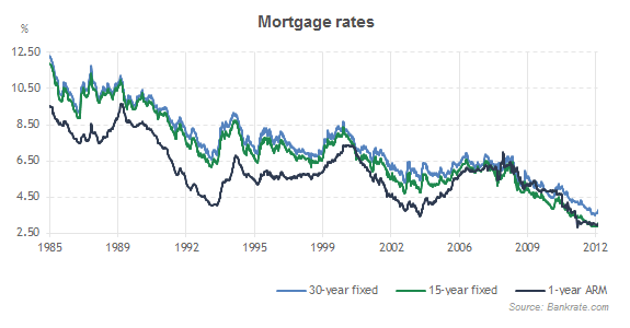 mortgage-rate-history