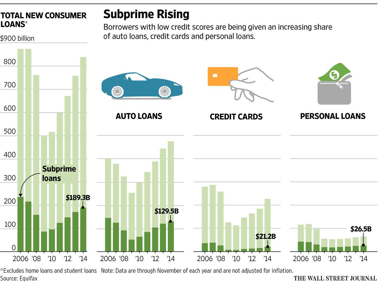 subprime-borrowing