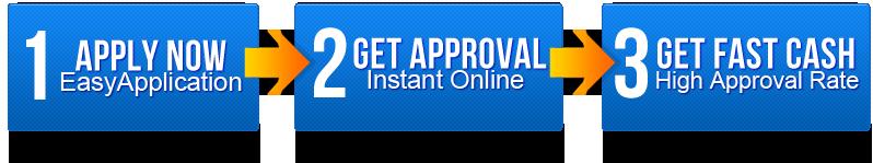 Lending approval