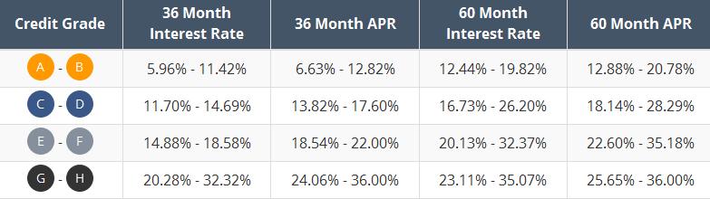 avg-personal-loan-rates