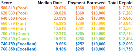 cost-of-credit