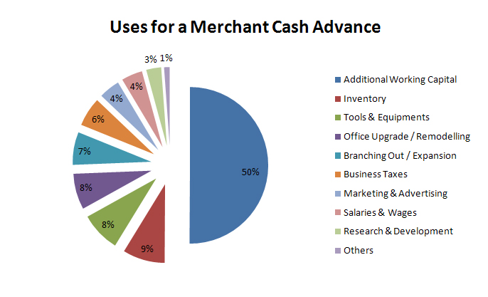 merchant-cash-advance_chart